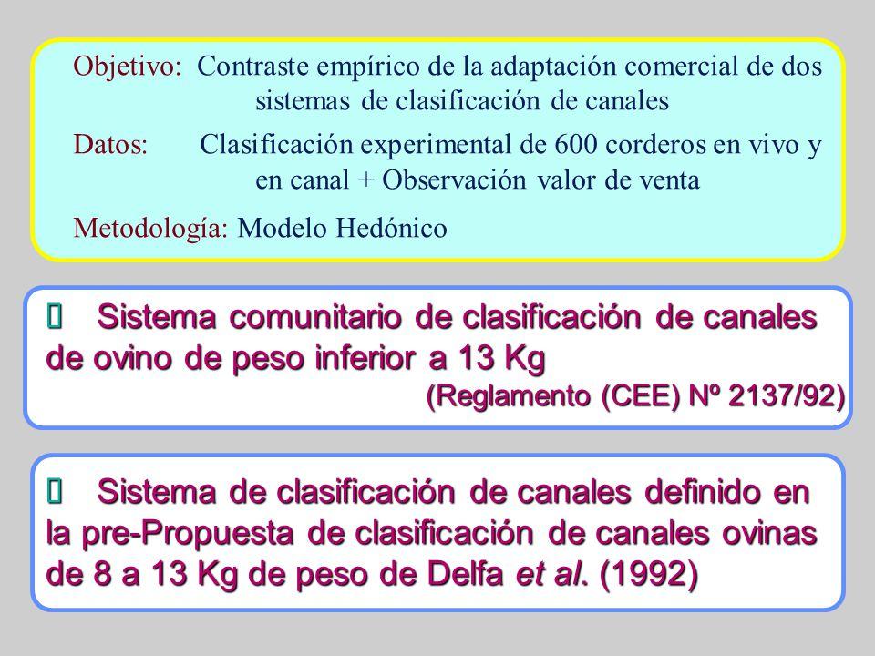 Objetivo: Contraste empírico de la adaptación comercial de dos sistemas de clasificación de canales