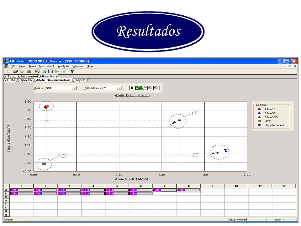 Resultados CT CC NTC TT Curso PCR 2007-08