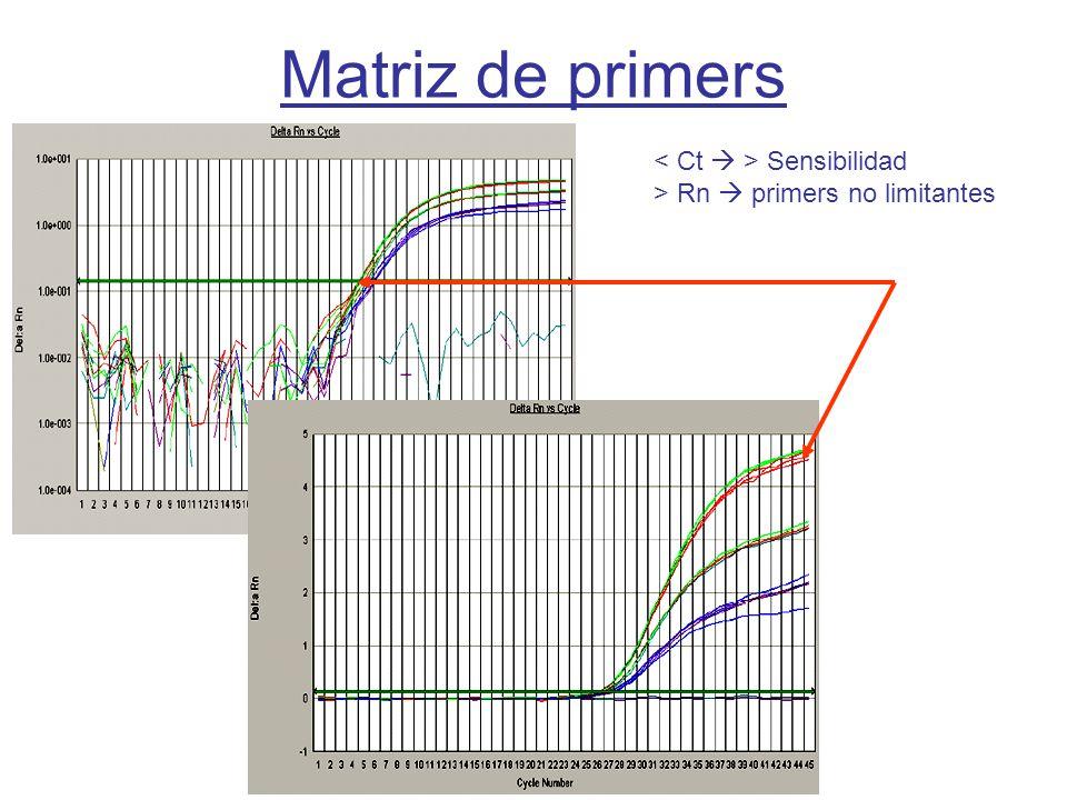 Matriz de primers < Ct  > Sensibilidad