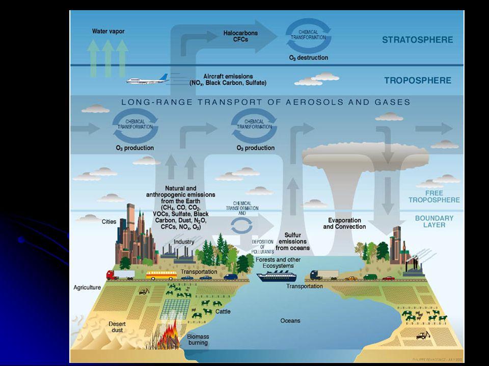 Procesos atmosféricos