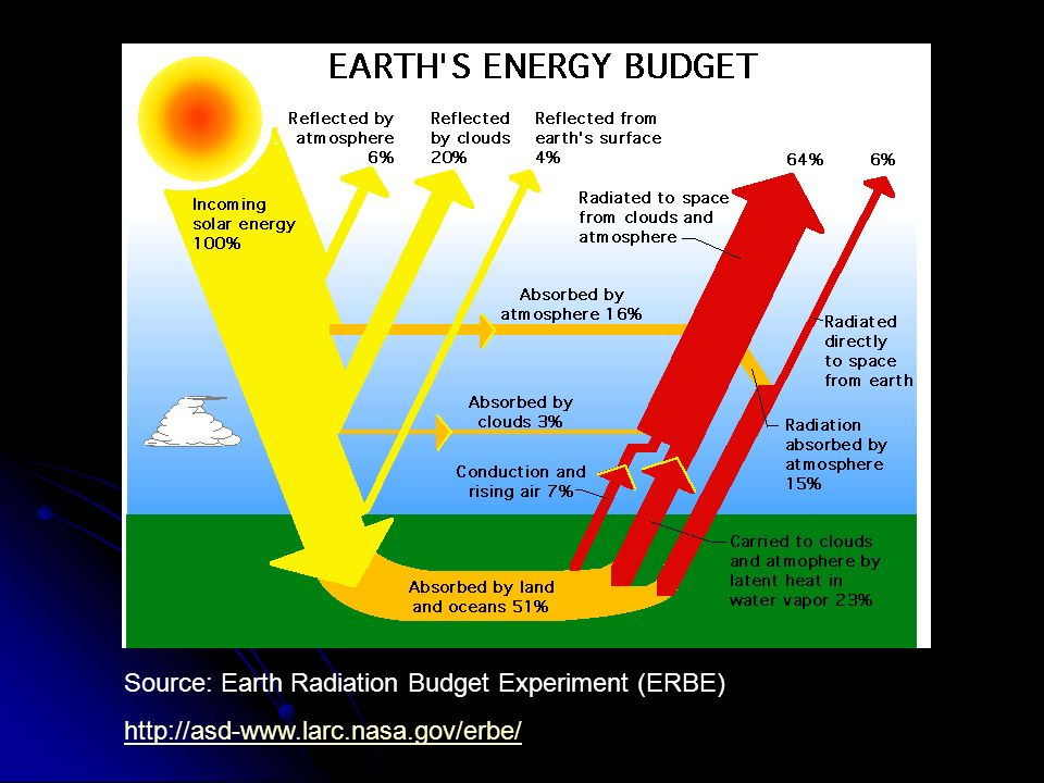 Source: Earth Radiation Budget Experiment (ERBE)