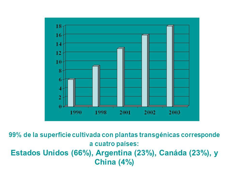 NUMERO DE PAÍSES EN LOS QUE SE CULTIVAN PLANTAS TRANSGÉNICAS