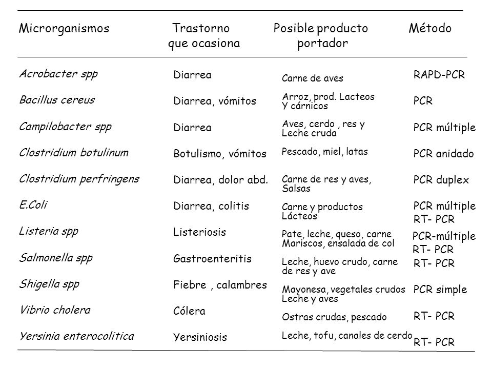 Microrganismos Trastorno Posible producto Método que ocasiona portador