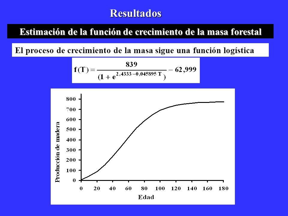 Estimación de la función de crecimiento de la masa forestal