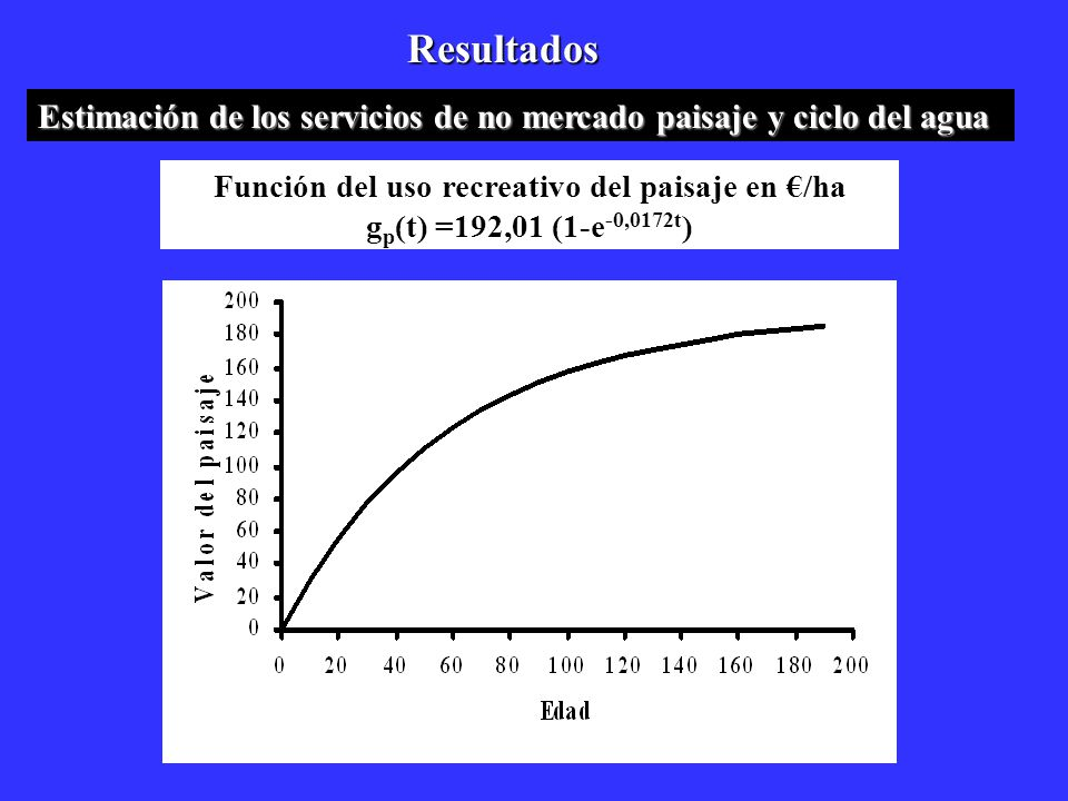 Función del uso recreativo del paisaje en €/ha
