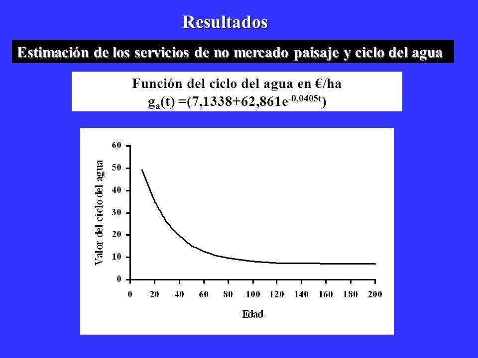 Función del ciclo del agua en €/ha