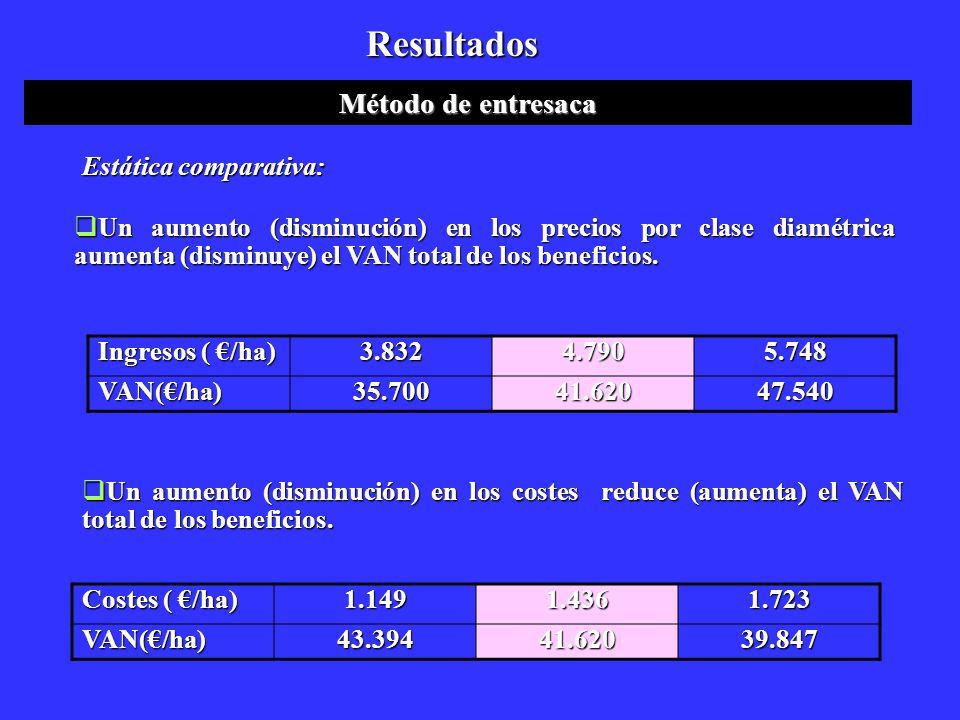 Resultados Método de entresaca Estática comparativa: