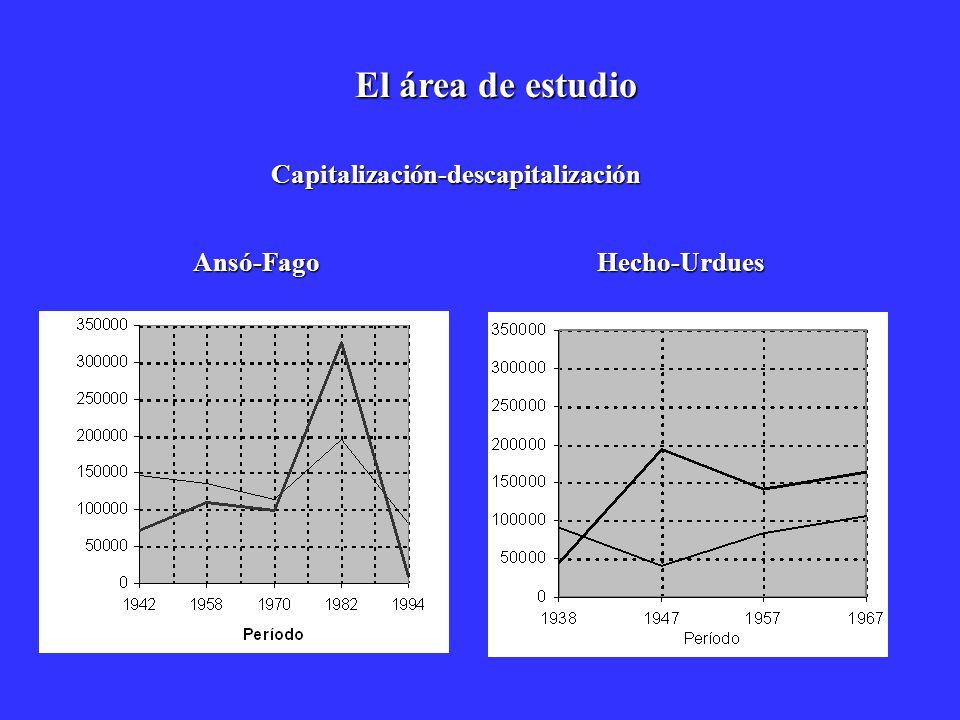 Capitalización-descapitalización