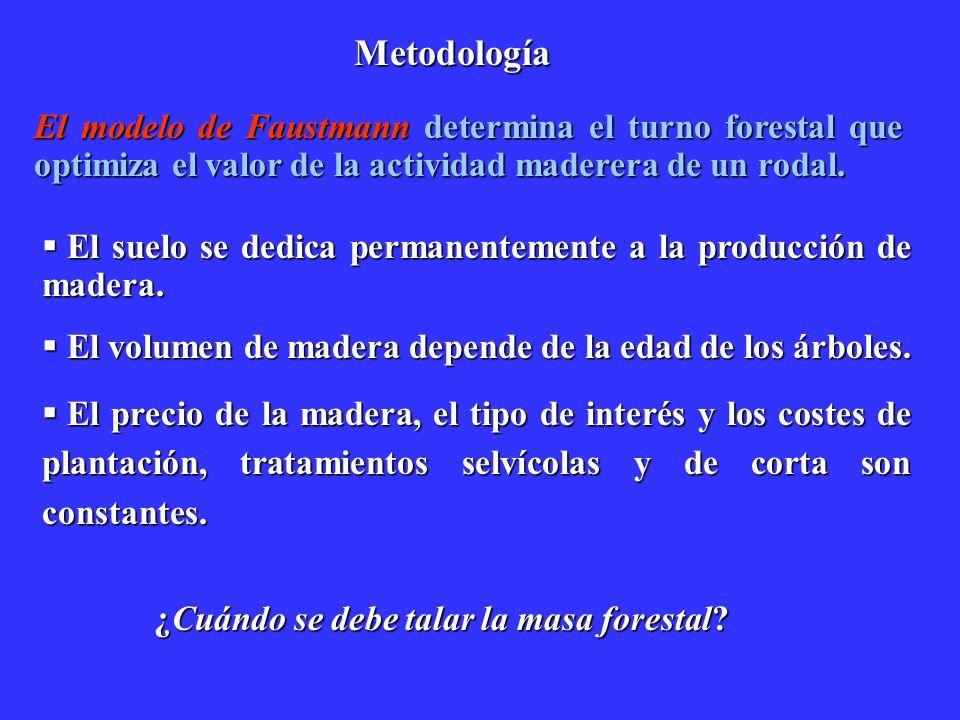 Metodología El modelo de Faustmann determina el turno forestal que optimiza el valor de la actividad maderera de un rodal.
