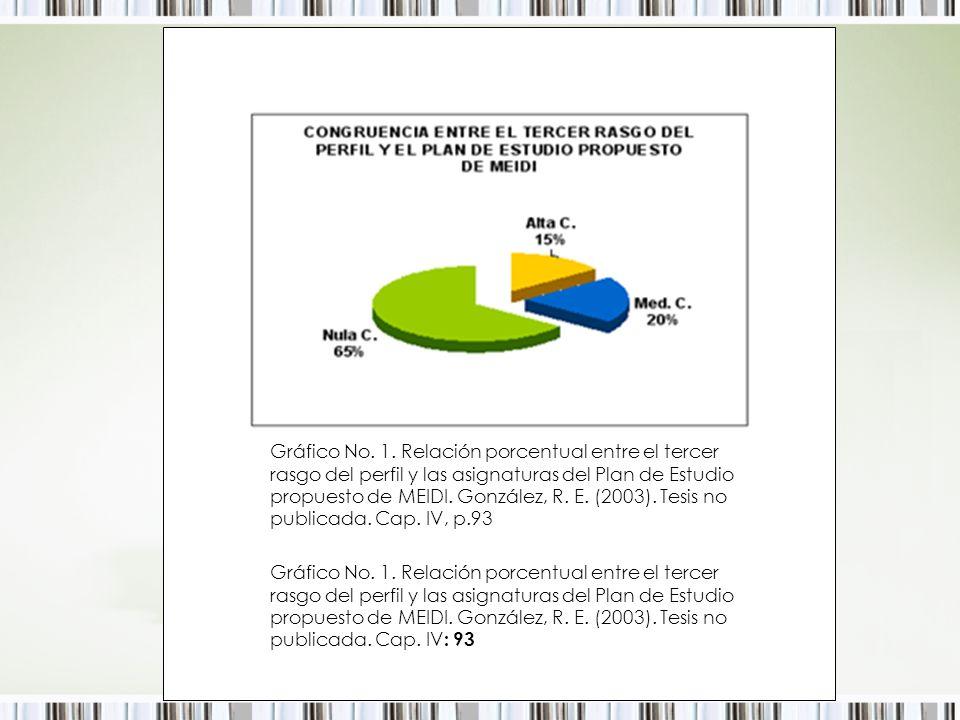 Gráfico No. 1. Relación porcentual entre el tercer rasgo del perfil y las asignaturas del Plan de Estudio propuesto de MEIDI. González, R. E. (2003). Tesis no publicada. Cap. IV, p.93