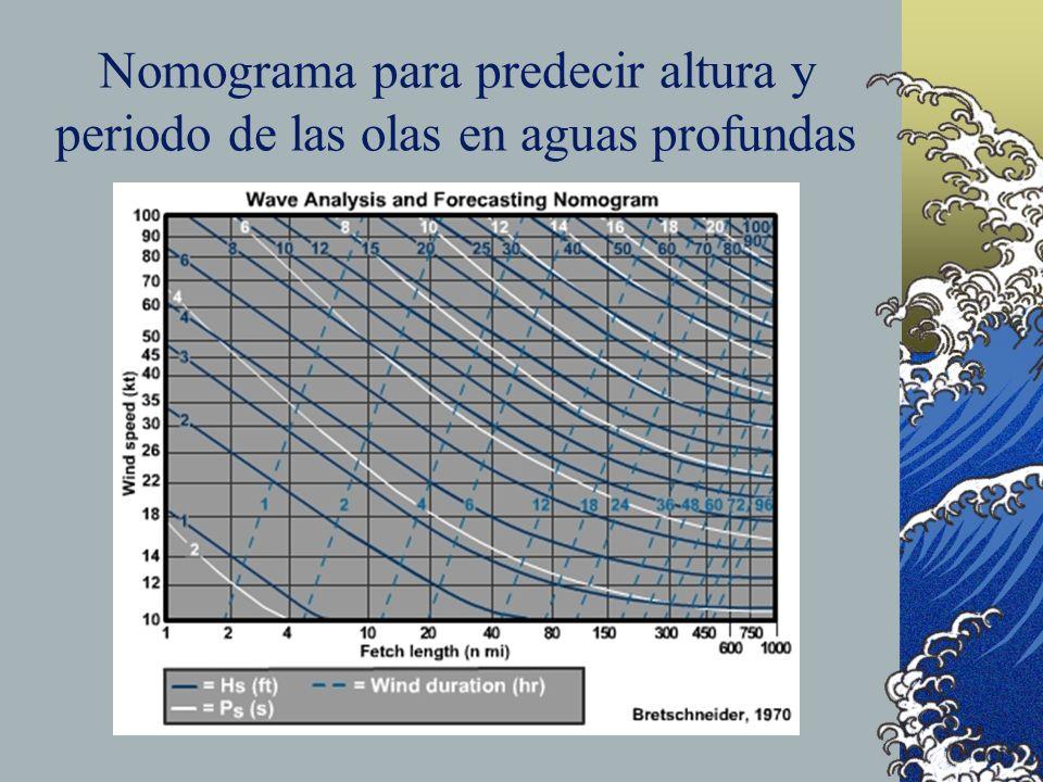 Nomograma para predecir altura y periodo de las olas en aguas profundas