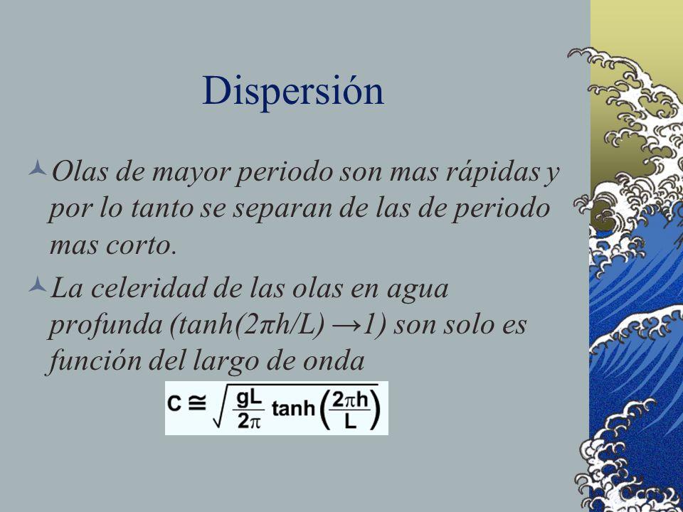 Dispersión Olas de mayor periodo son mas rápidas y por lo tanto se separan de las de periodo mas corto.