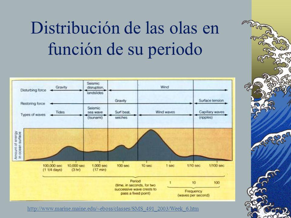 Distribución de las olas en función de su periodo