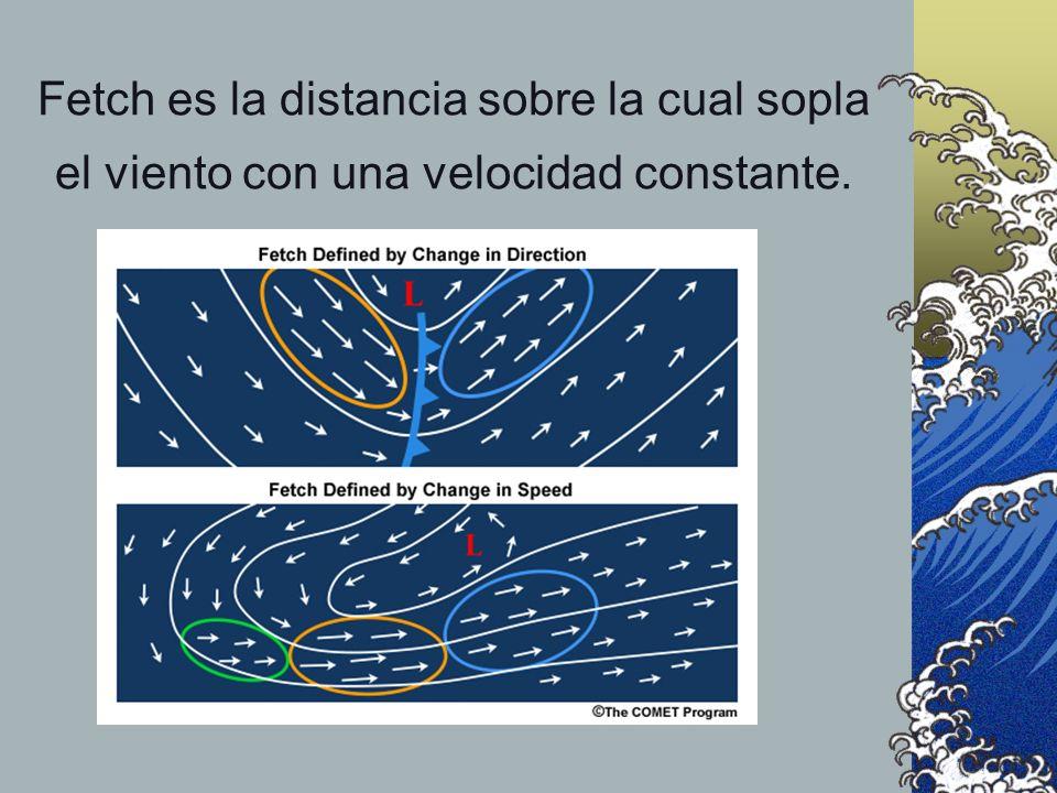 Fetch es la distancia sobre la cual sopla el viento con una velocidad constante.