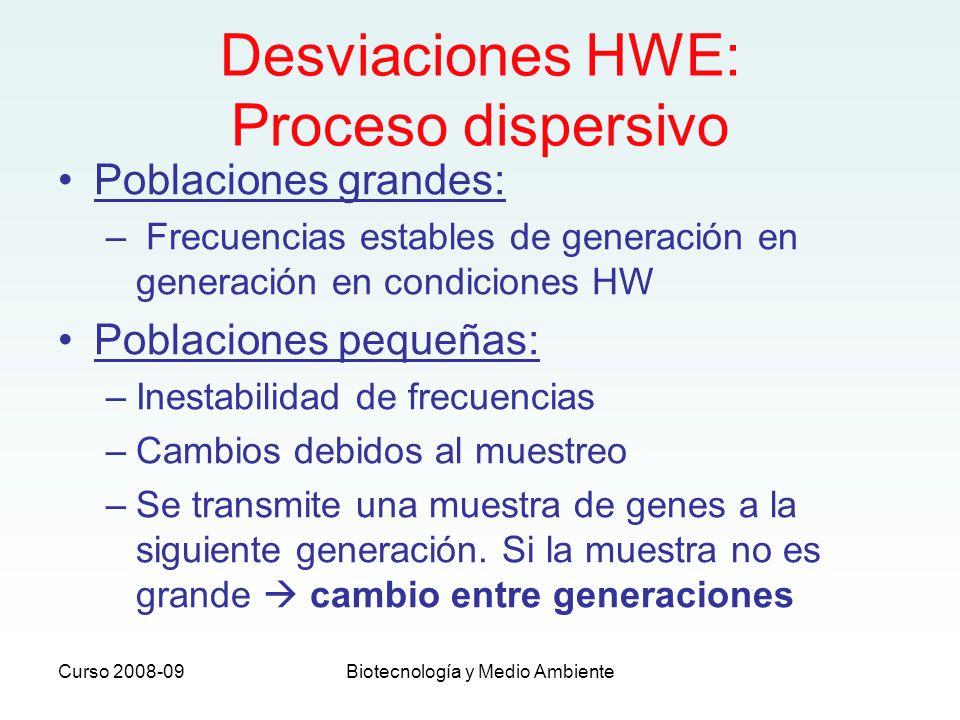 Desviaciones HWE: Proceso dispersivo