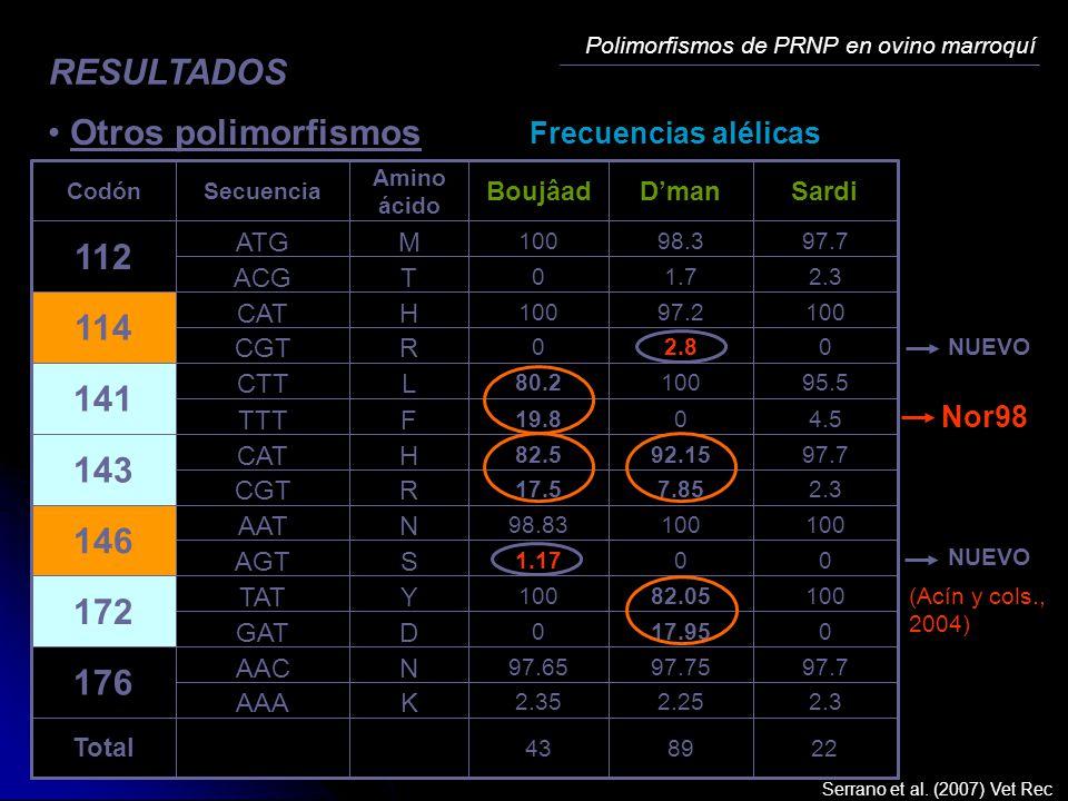RESULTADOS Otros polimorfismos 112 114 141 143 146 172 176
