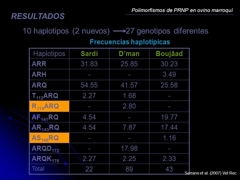 10 haplotipos (2 nuevos) 27 genotipos diferentes
