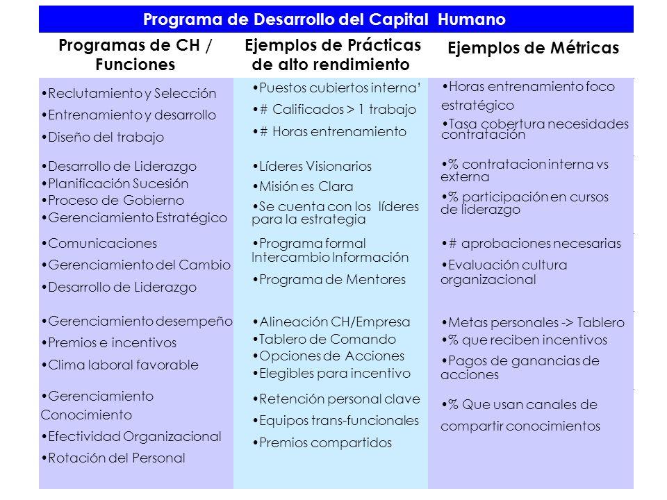 Programas de CH / Funciones Ejemplos de Prácticas de alto rendimiento