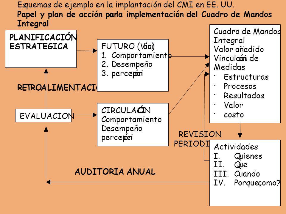 Es quemas de ejemplo en la implantación del CMI en EE. UU. Papel y plan de acción par. a. la implementación del Cuadro de Mandos.