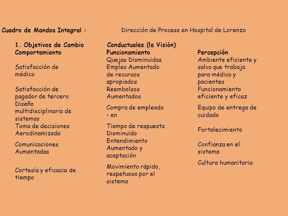 Cuadro de Mandos Integral :