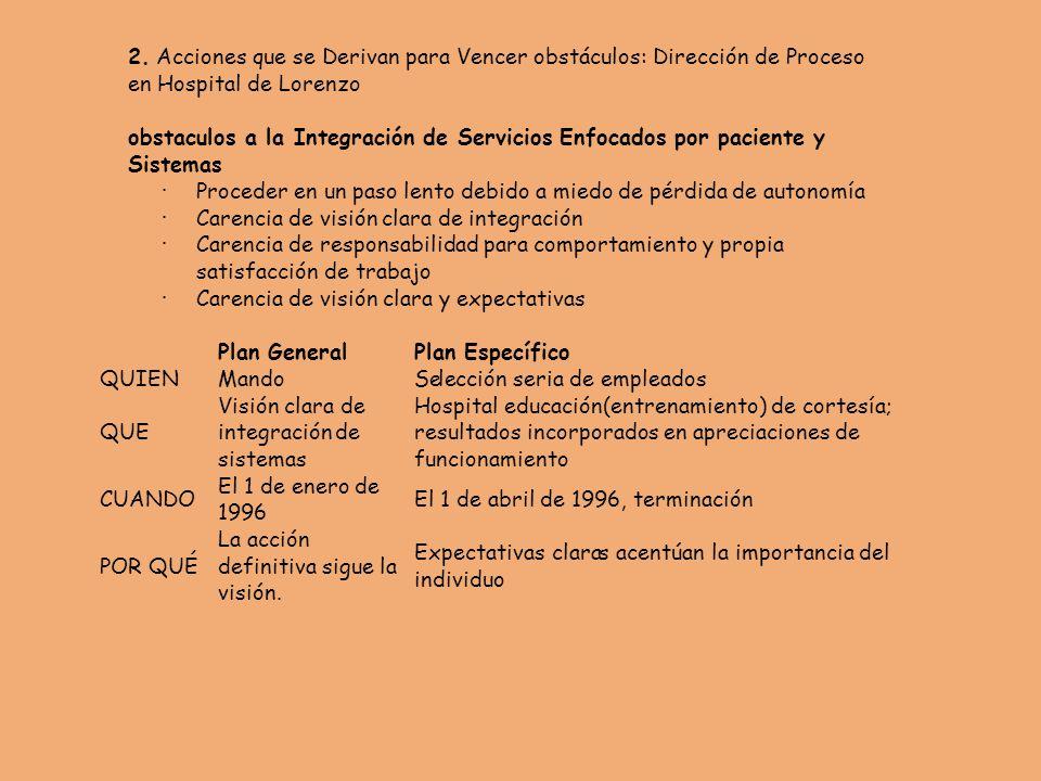 2. Acciones que se Derivan para Vencer obstáculos: Dirección de Proceso. en Hospital de Lorenzo.