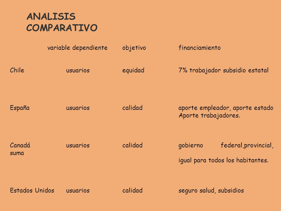 ANALISIS COMPARATIVO variable dependiente objetivo financiamiento