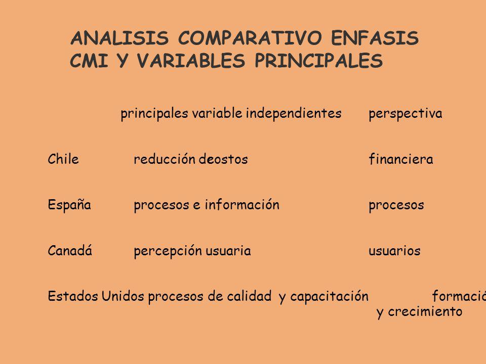 ANALISIS COMPARATIVO ENFASIS CMI Y VARIABLES PRINCIPALES