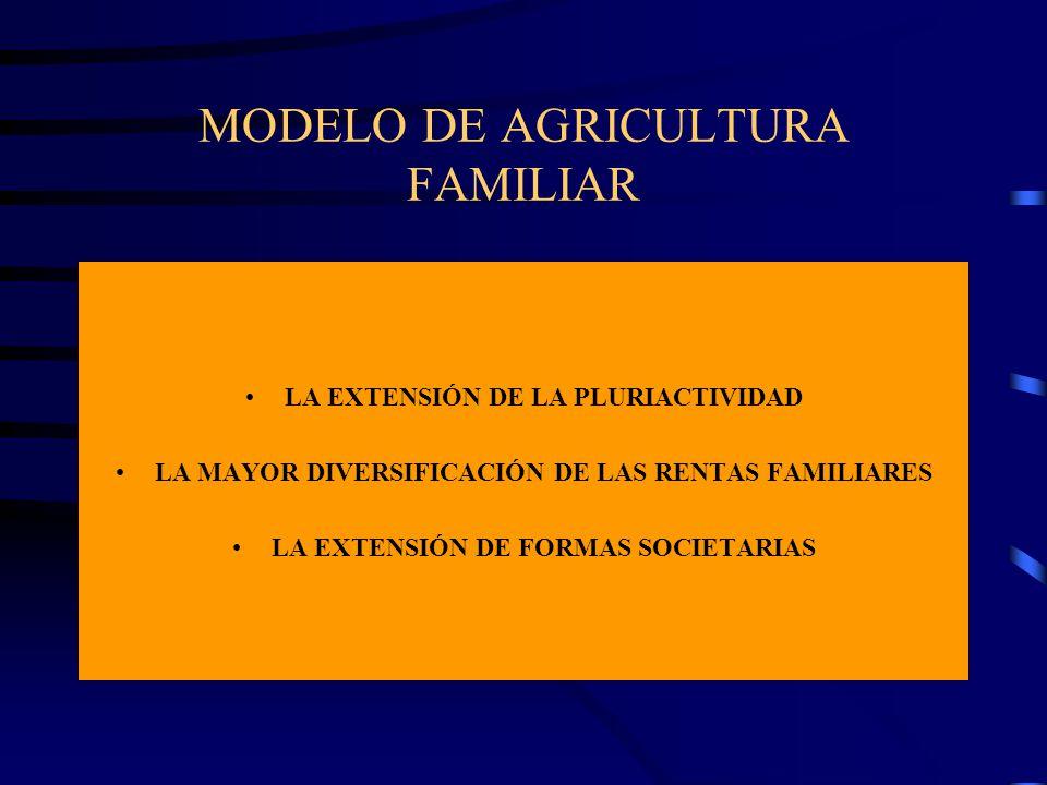 MODELO DE AGRICULTURA FAMILIAR