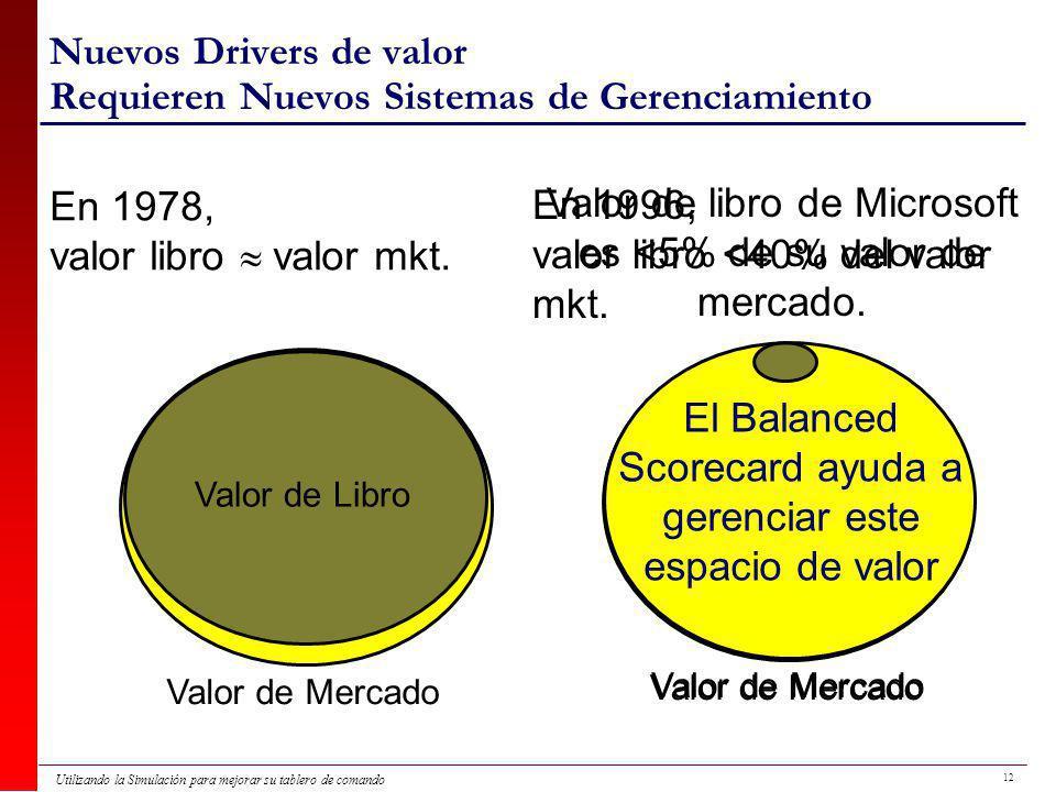 Nuevos Drivers de valor Requieren Nuevos Sistemas de Gerenciamiento