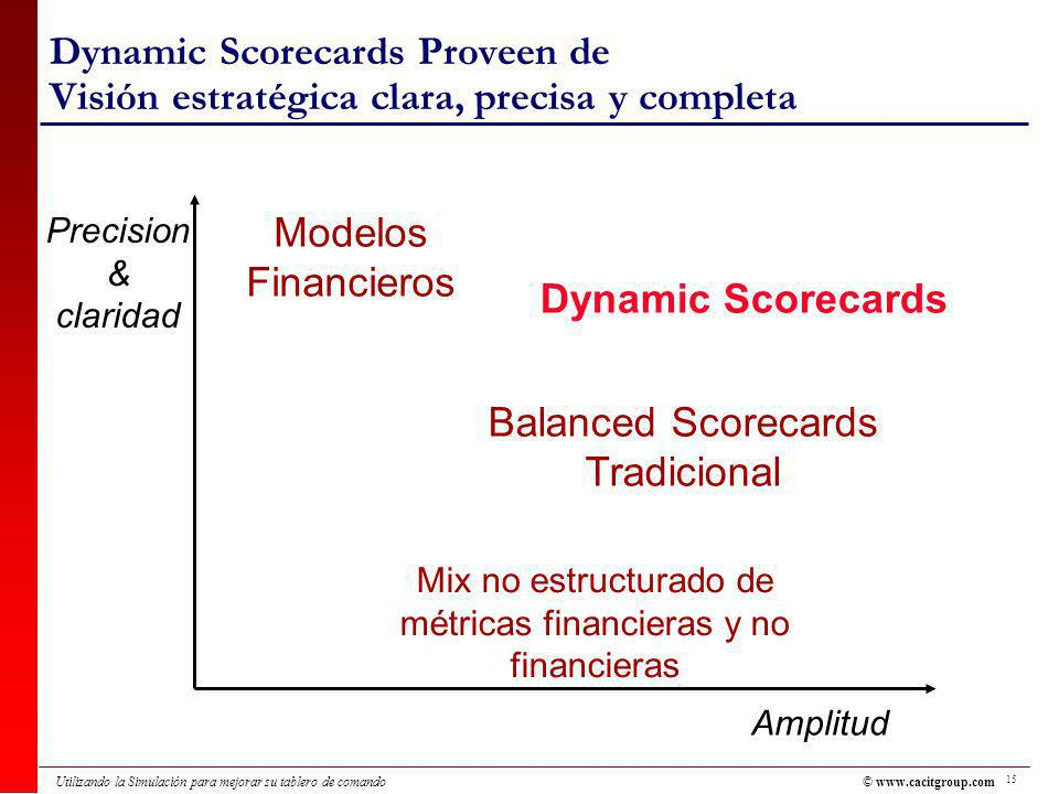 Mix no estructurado de métricas financieras y no financieras