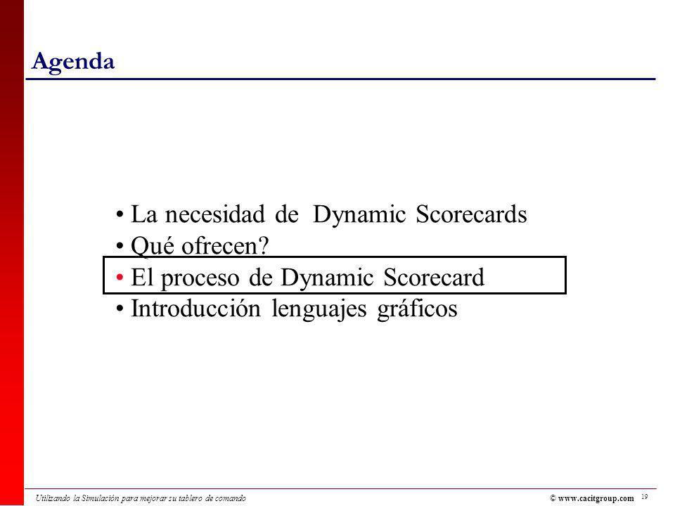 La necesidad de Dynamic Scorecards Qué ofrecen