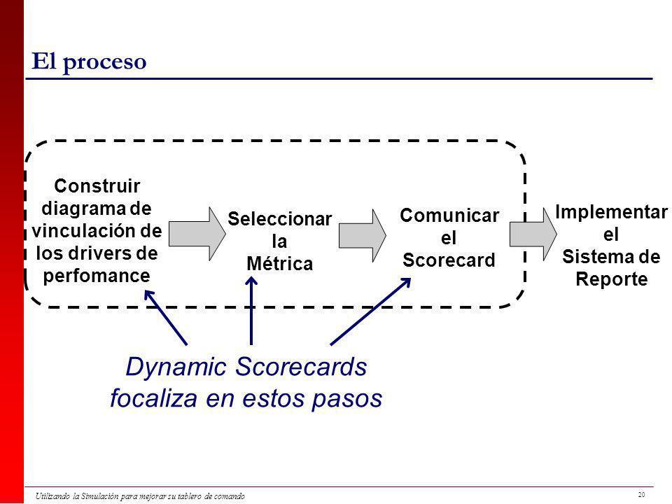 diagrama de vinculación de los drivers de perfomance