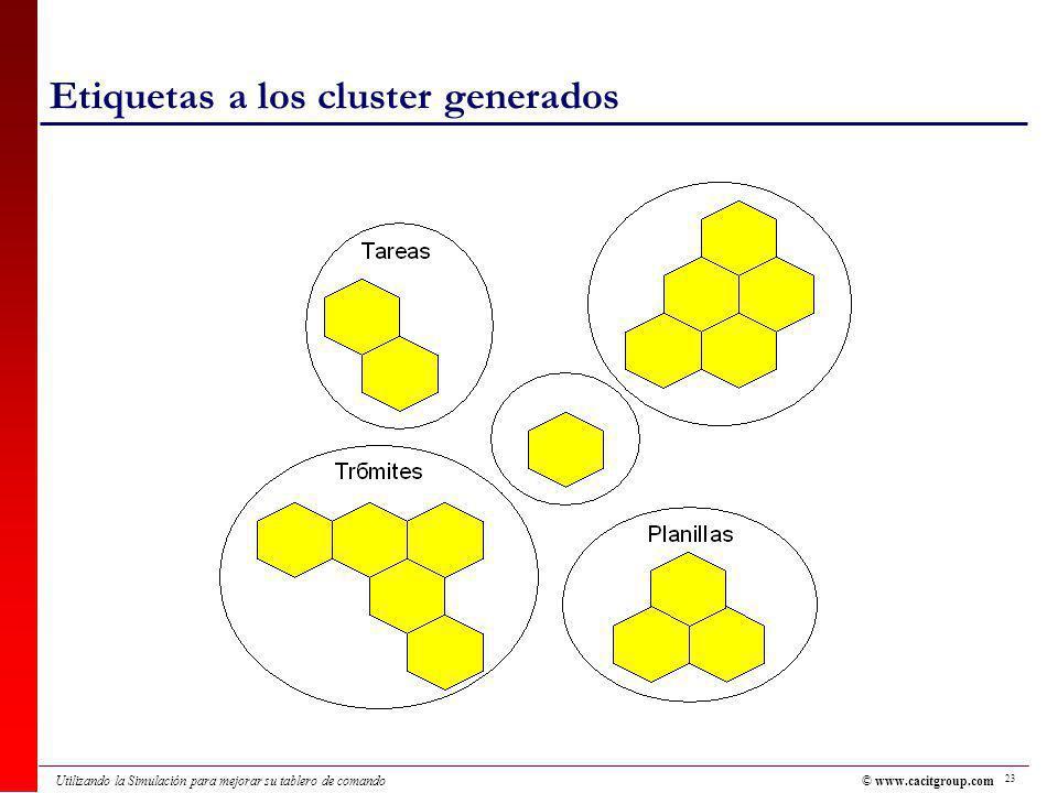 Etiquetas a los cluster generados