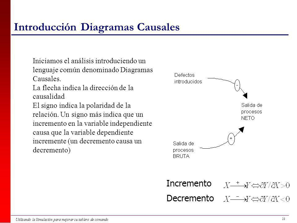 Introducción Diagramas Causales