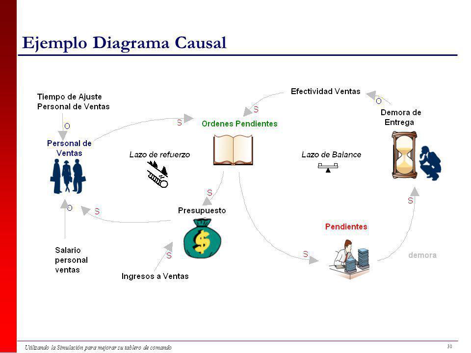 Ejemplo Diagrama Causal