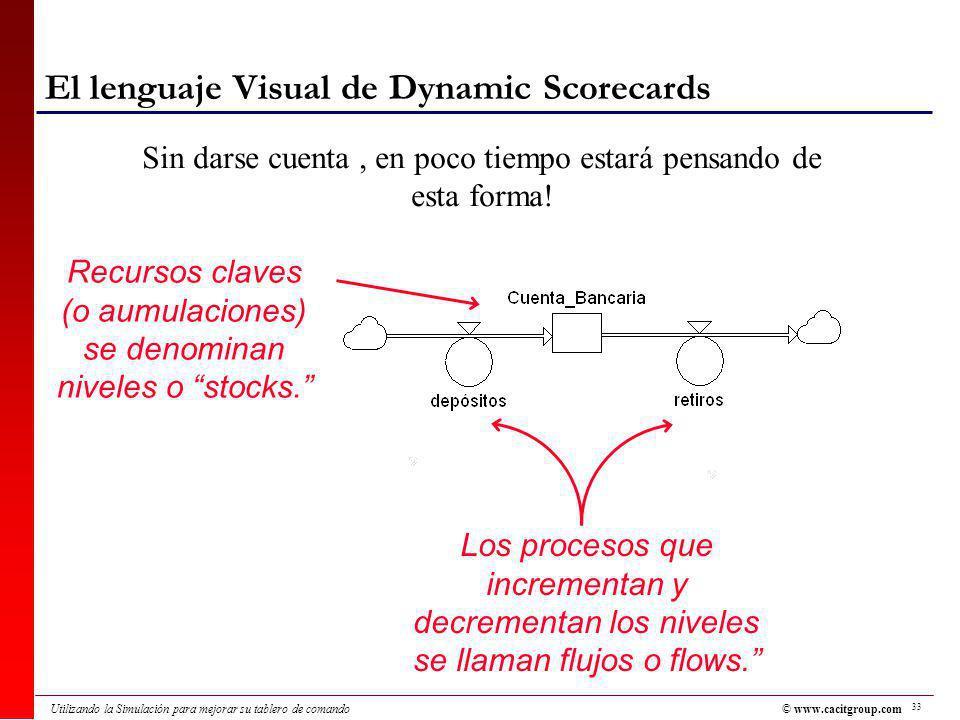 El lenguaje Visual de Dynamic Scorecards