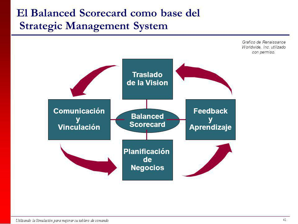 El Balanced Scorecard como base del Strategic Management System