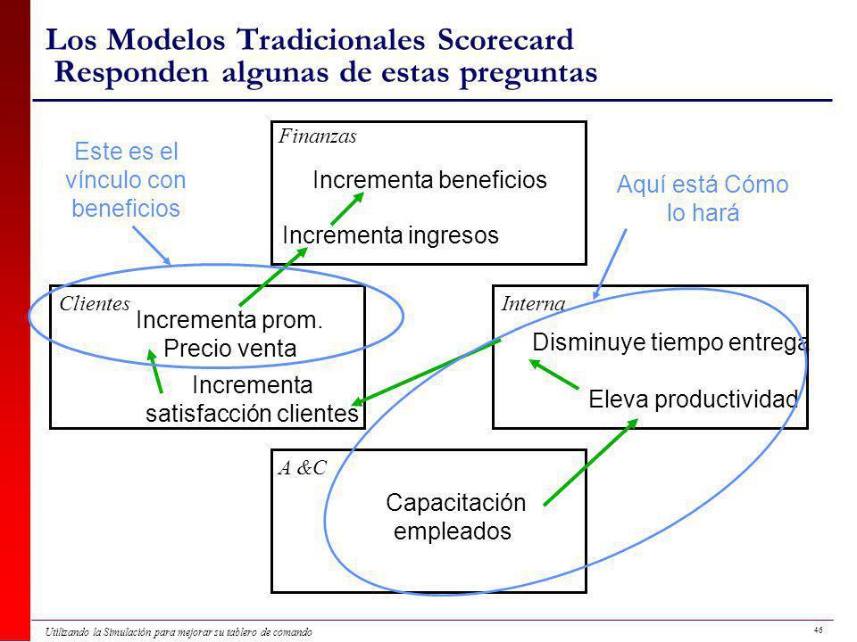 Los Modelos Tradicionales Scorecard Responden algunas de estas preguntas