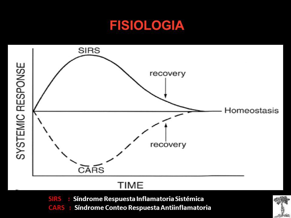 FISIOLOGIA SIRS : Síndrome Respuesta Inflamatoria Sistémica