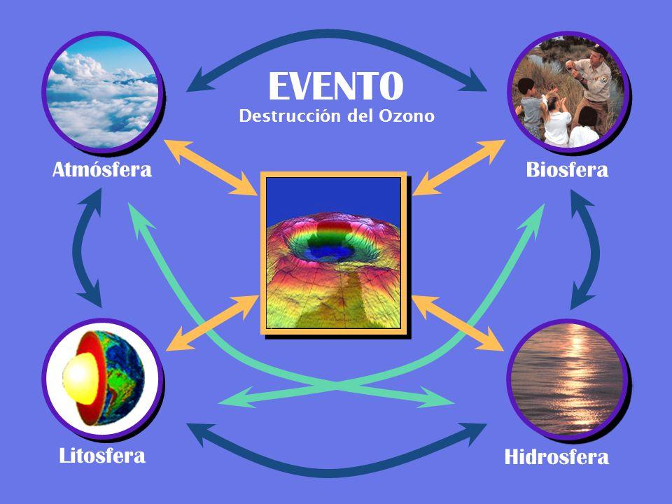 EVENT0 Destrucción del Ozono Atmósfera Biosfera Litosfera Hidrosfera