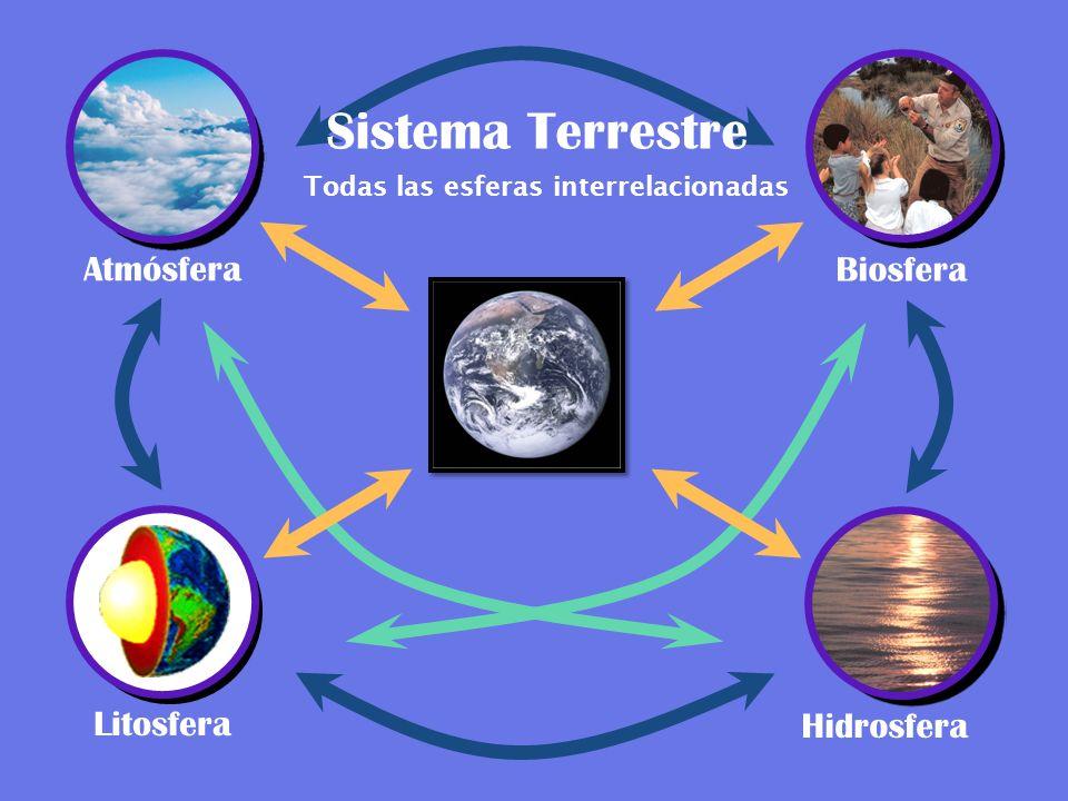 Todas las esferas interrelacionadas