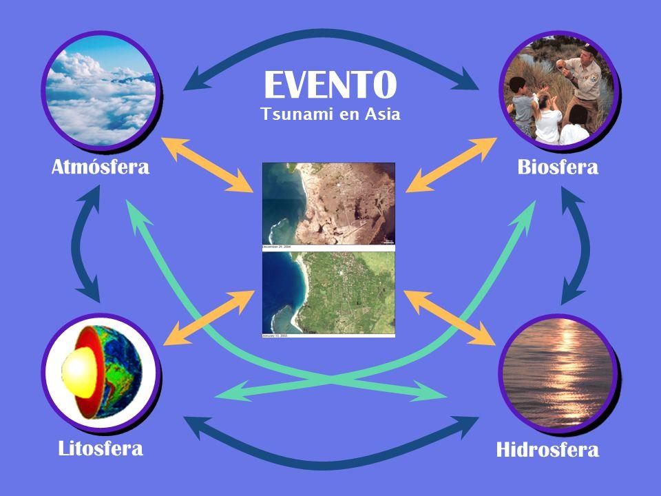 EVENT0 Tsunami en Asia Atmósfera Biosfera Litosfera Hidrosfera