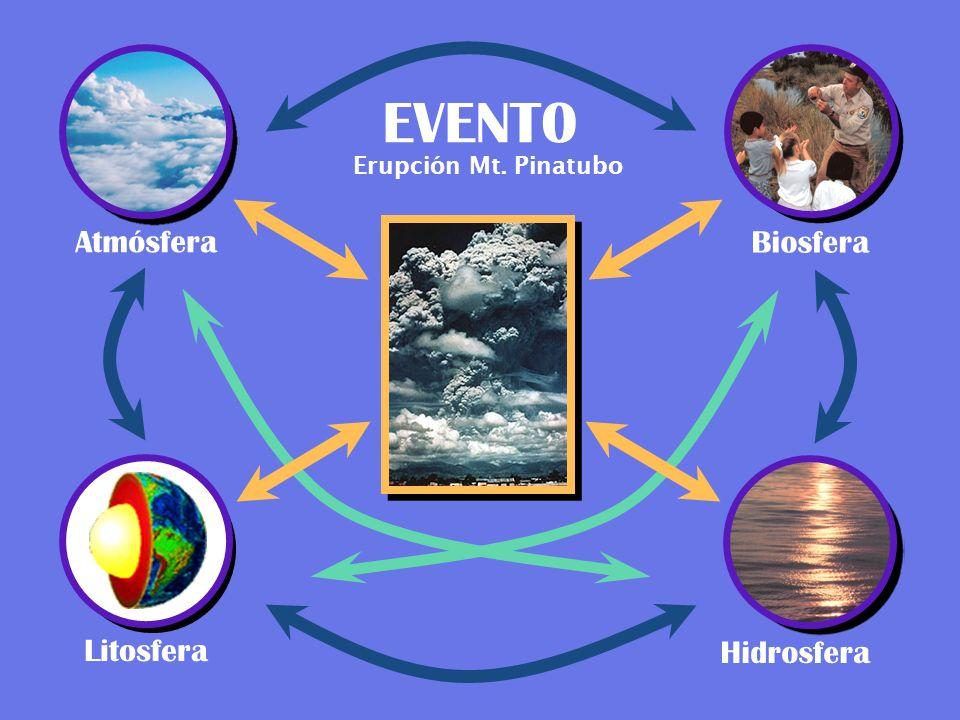 EVENT0 Erupción Mt. Pinatubo Atmósfera Biosfera Litosfera Hidrosfera