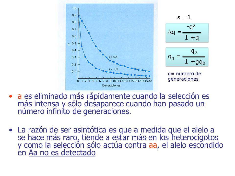s =1 -q2. 1 +q. Dq = q0. 1 +gq0. qg = g= número de generaciones.
