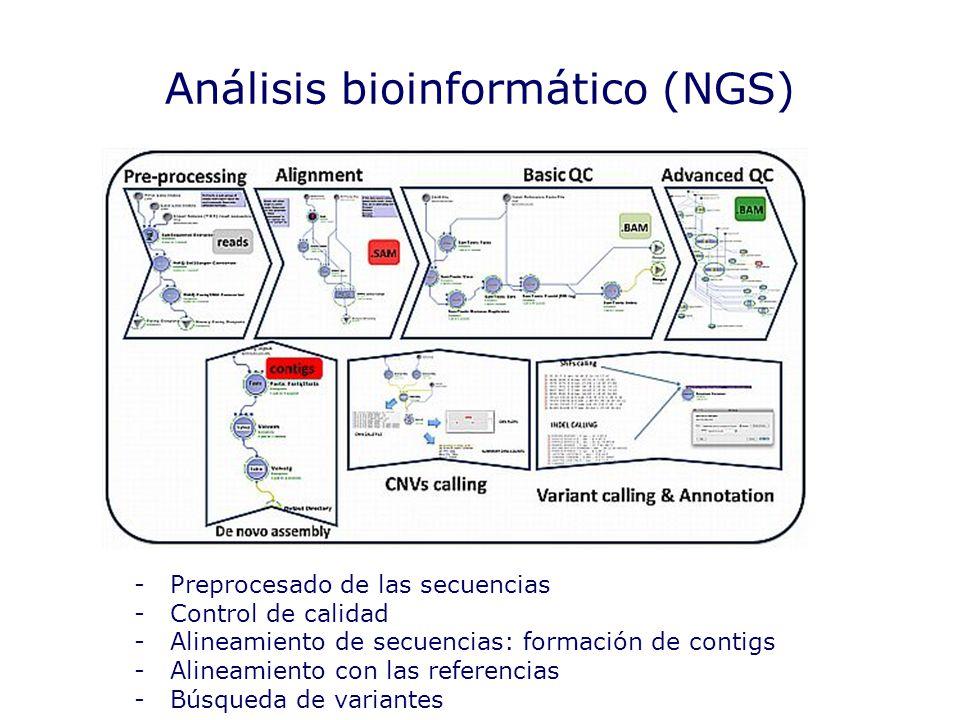 Análisis bioinformático (NGS)