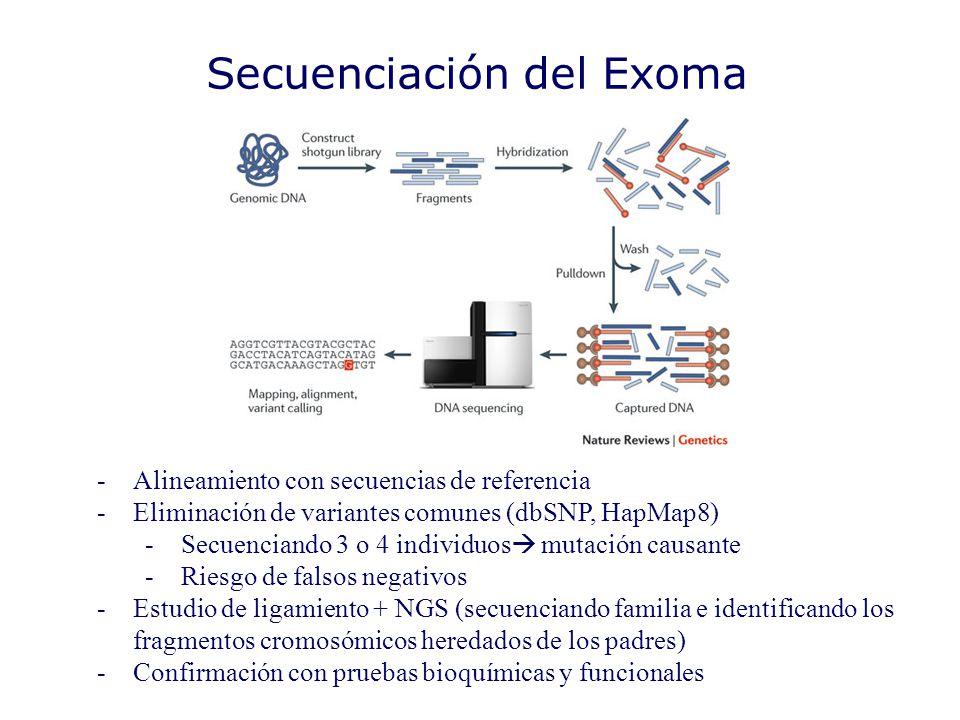 Secuenciación del Exoma