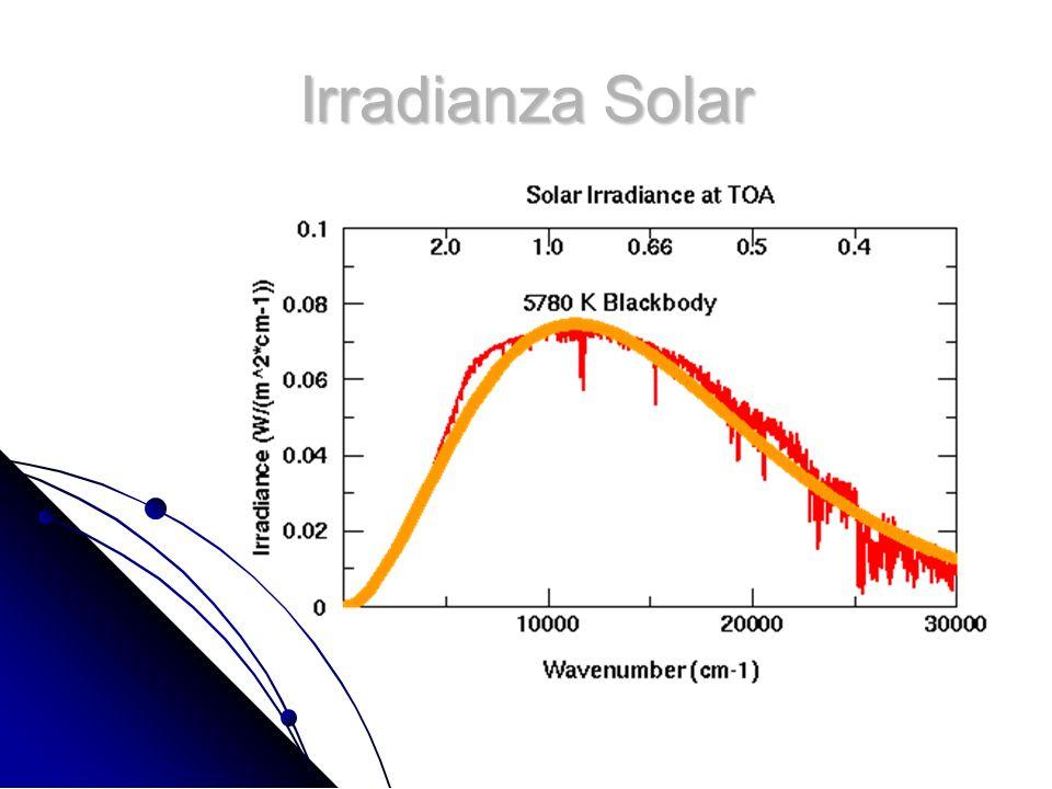 Irradianza Solar
