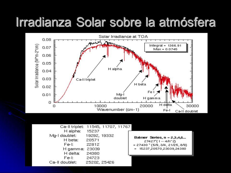 Irradianza Solar sobre la atmósfera