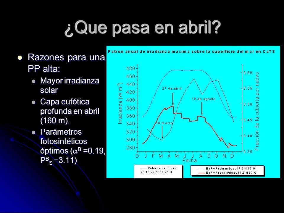 ¿Que pasa en abril Razones para una PP alta: Mayor irradianza solar