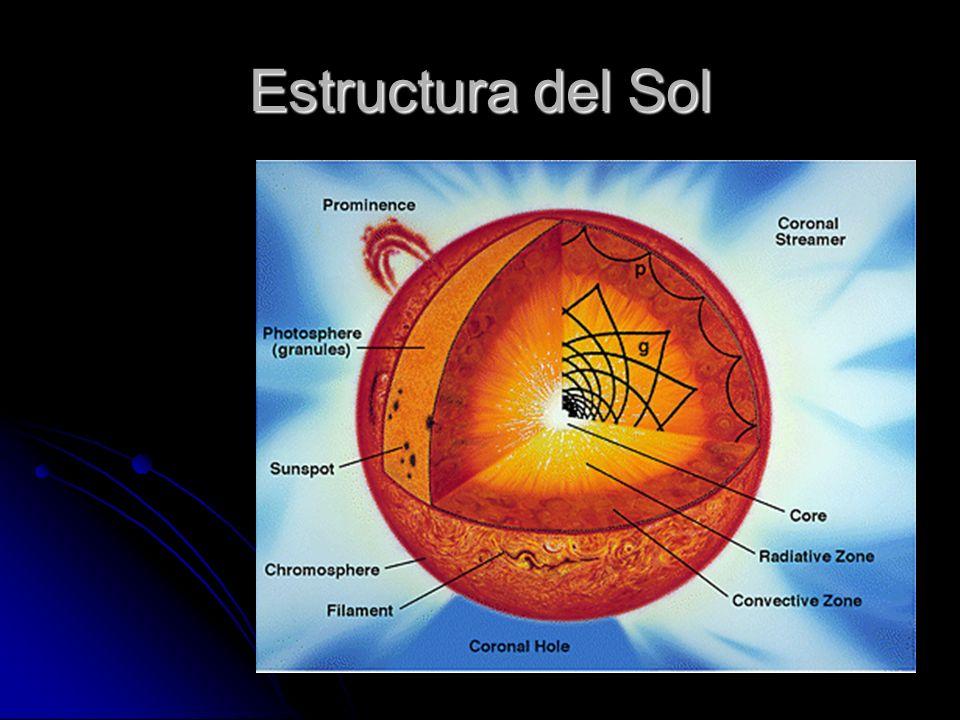 Estructura del Sol